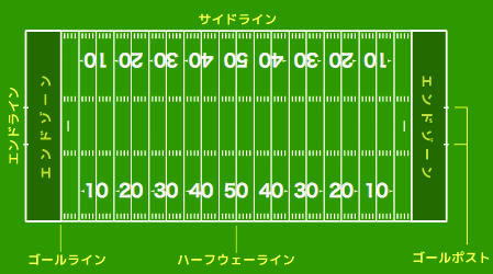 フィールドゴール01