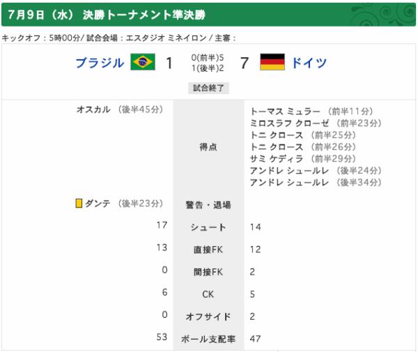 ブラジル対ドイツ