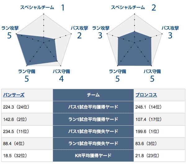 20160208_50SBチーム力比較