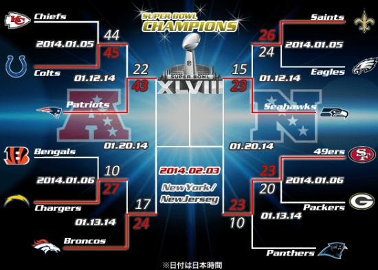 NFLカンファレンス・チャンピオンシップの対戦カード決定