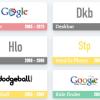 懐かしいなぁー、Googleの終了したサービス